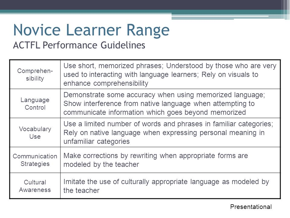 Intermediate Learner Range ACTFL Performance Guidelines Presentational Comprehen- sibility Express their own thoughts, describe and narrate, using sentences and strings of sentences on familiar topics; Sufficient accuracy that readers understand most of what is presented Language Control Written presentations on familiar topics in present time but also with preparation in past and future time; Inaccuracies and interference when attempting to present less familiar material Vocabulary Use Demonstrate control of expanding number of familiar words and phrases and limited number of idiomatic expressions; Supplement basic vocabulary with use of dictionary; May sometimes use false cognates Communication Strategies Occasional use of reference sources and efforts at self-corrections to avoid errors; Use circumlocution to avoid linguistic challenges Cultural Awareness Use some culturally appropriate vocabulary and idiomatic expressions; Demonstrate some cultural knowledge