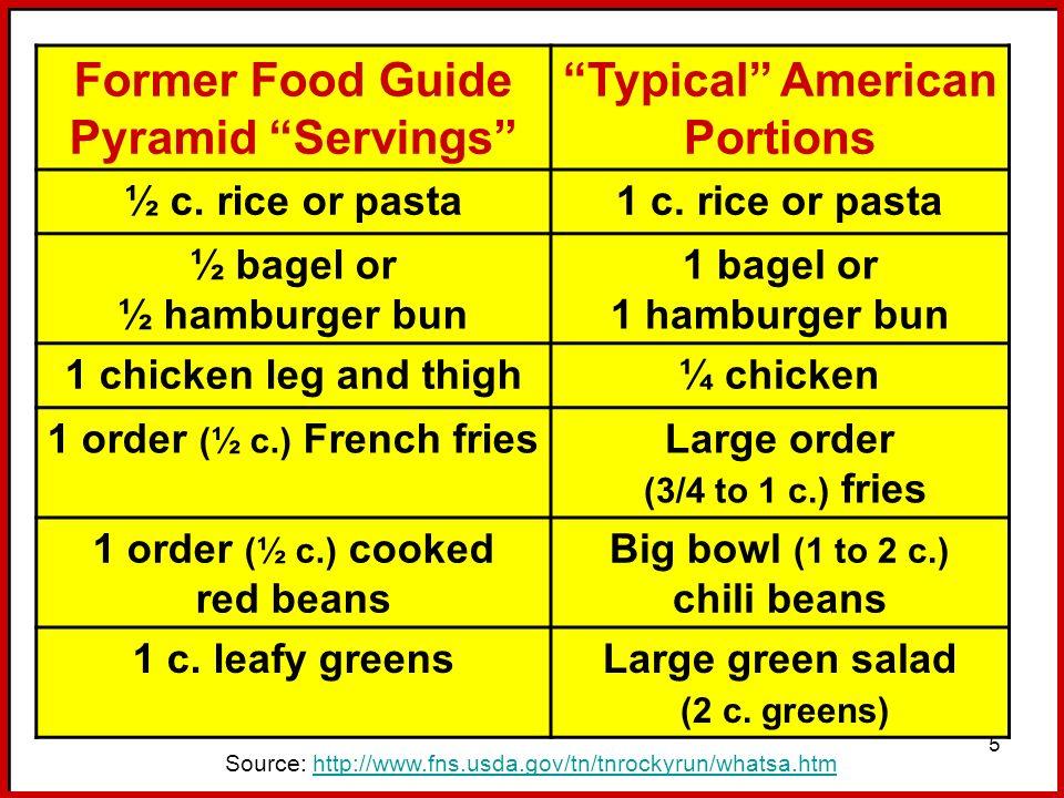 5 Source: http://www.fns.usda.gov/tn/tnrockyrun/whatsa.htmhttp://www.fns.usda.gov/tn/tnrockyrun/whatsa.htm Former Food Guide Pyramid Servings Typical