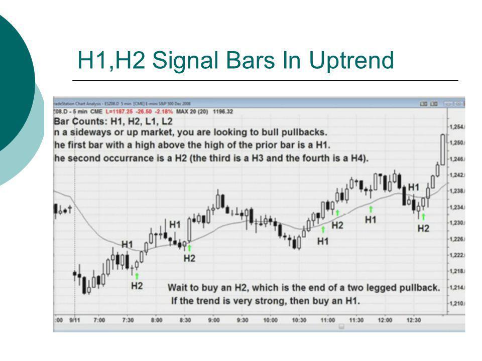 H1,H2 Signal Bars In Uptrend