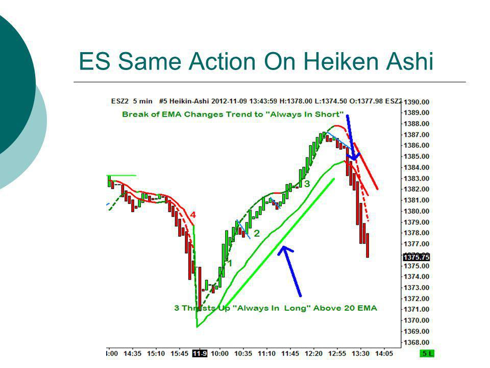 ES Same Action On Heiken Ashi