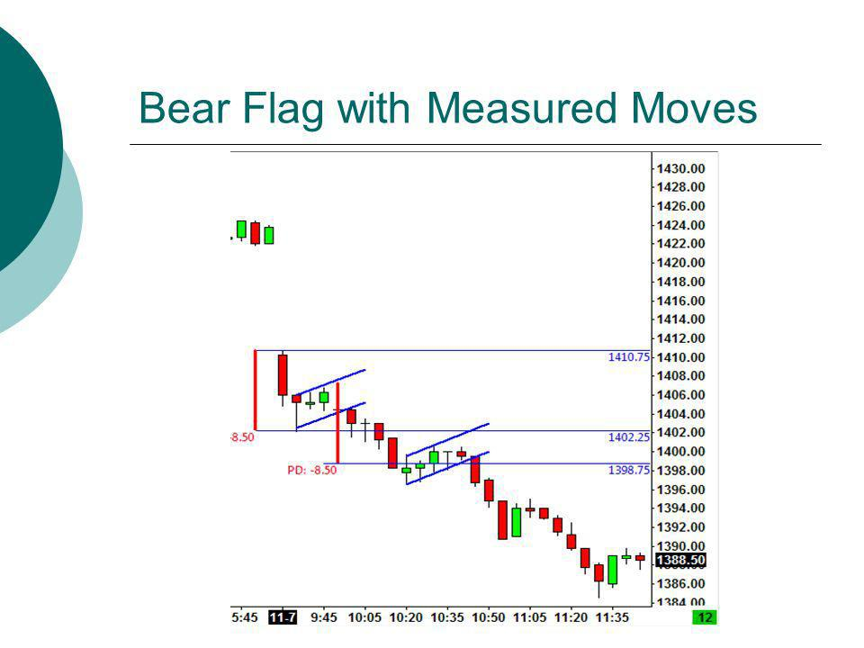 Bear Flag with Measured Moves