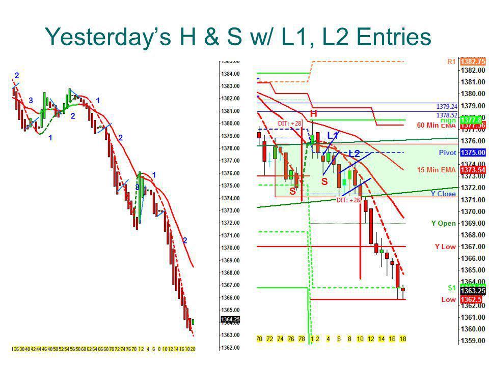 Yesterdays H & S w/ L1, L2 Entries