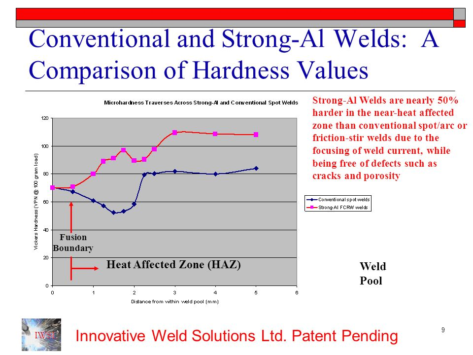 Innovative Weld Solutions Ltd. Patent Pending 9 Conventional and Strong-Al Welds: A Comparison of Hardness Values Weld Pool Fusion Boundary Heat Affec