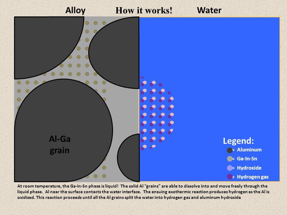 Legend: = Aluminum = Ga-In-Sn = Hydroxide = Hydrogen gas Al-Ga grain AlloyWater At room temperature, the Ga-In-Sn phase is liquid.
