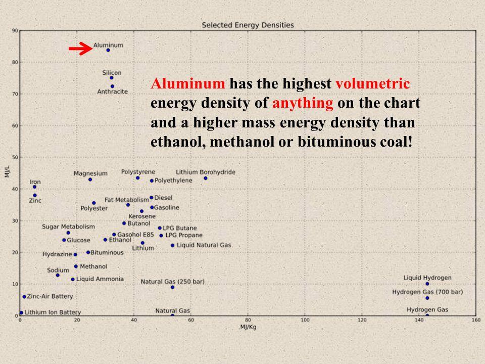 Mass Energy Densities of Interest As hydrogen from splitting water: As hydrogen from splitting water: 1 Kg H 2 : 142 MJ = 39.4 kWh combustible energy 1 Kg H 2 : 142 MJ = 39.4 kWh combustible energy 1 Kg Al makes 111 g of H 2 from 2 Kg of H 2 O = 4.4 kWh 1 Kg Al makes 111 g of H 2 from 2 Kg of H 2 O = 4.4 kWh 1 gal (10 Kg) Al makes 44 kWh as hydrogen 1 gal (10 Kg) Al makes 44 kWh as hydrogen 1 gal.