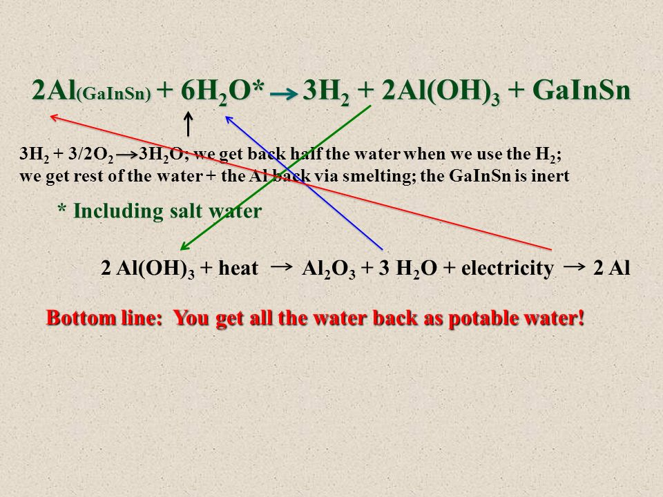 2Al (GaInSn) + 6H 2 O* 3H 2 + 2Al(OH) 3 + GaInSn 3H 2 + 3/2O 2 3H 2 O; we get back half the water when we use the H 2 ; we get rest of the water + the Al back via smelting; the GaInSn is inert * Including salt water 2 Al(OH) 3 + heat Al 2 O 3 + 3 H 2 O + electricity 2 Al Bottom line: You get all the water back as potable water!