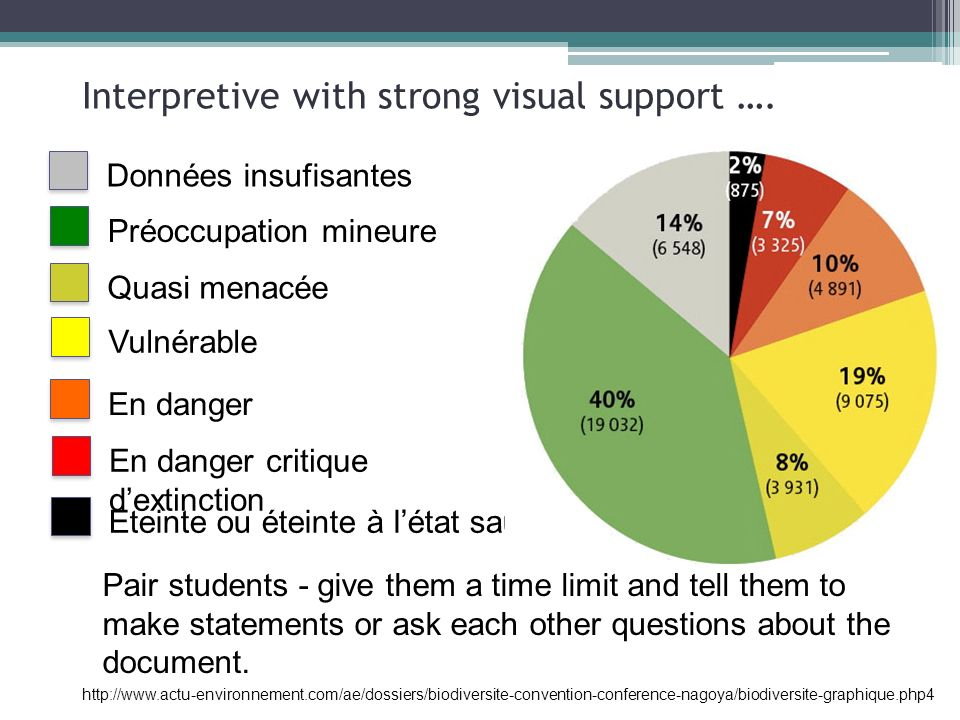 Interpretive with strong visual support …. Pair students - give them a time limit and tell them to make statements or ask each other questions about t