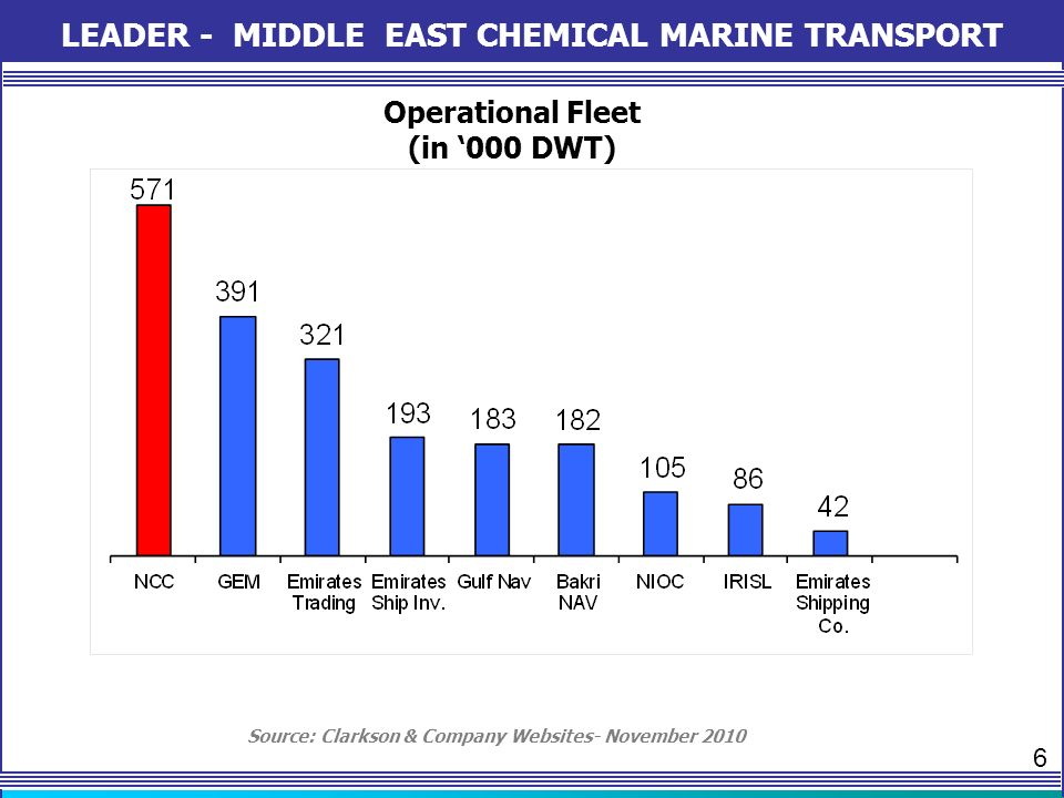 LEADER - MIDDLE EAST CHEMICAL MARINE TRANSPORT Operational Fleet (in 000 DWT) Source: Clarkson & Company Websites- November 2010 6
