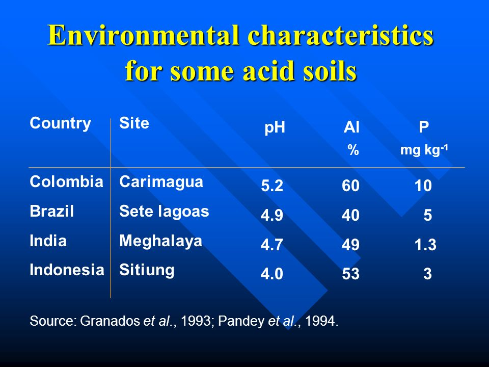 Environmental characteristics for some acid soils Country Colombia Brazil India Indonesia Site Carimagua Sete lagoas Meghalaya Sitiung pH Al P 5.2 60
