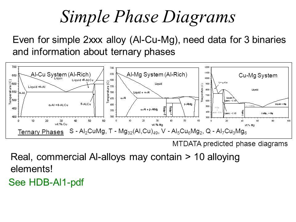 Simple Phase Diagrams Al-Mg System (Al-Rich) Cu-Mg System Ternary Phases S - Al 2 CuMg, T - Mg 32 (Al,Cu) 49, V - Al 5 Cu 6 Mg 2, Q - Al 7 Cu 3 Mg 6 E
