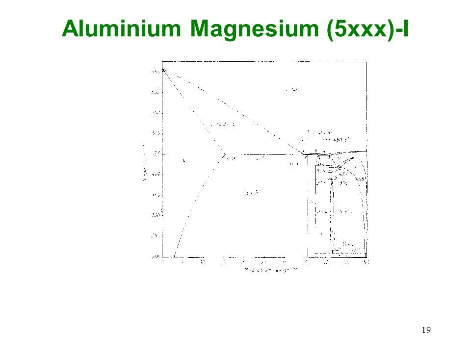 19 Aluminium Magnesium (5xxx)-I