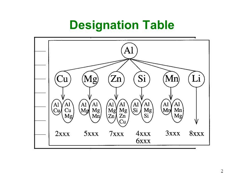 2 Designation Table 1xxxAl, more than 99% pure 2xxxCopper 3xxxManganese 4xxxSilicon 5xxxMagnesium 6xxxMagnesium and Silicon 7xxxZinc 8xxxOther element
