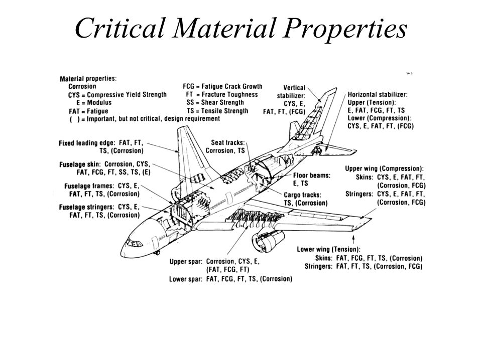 Critical Material Properties