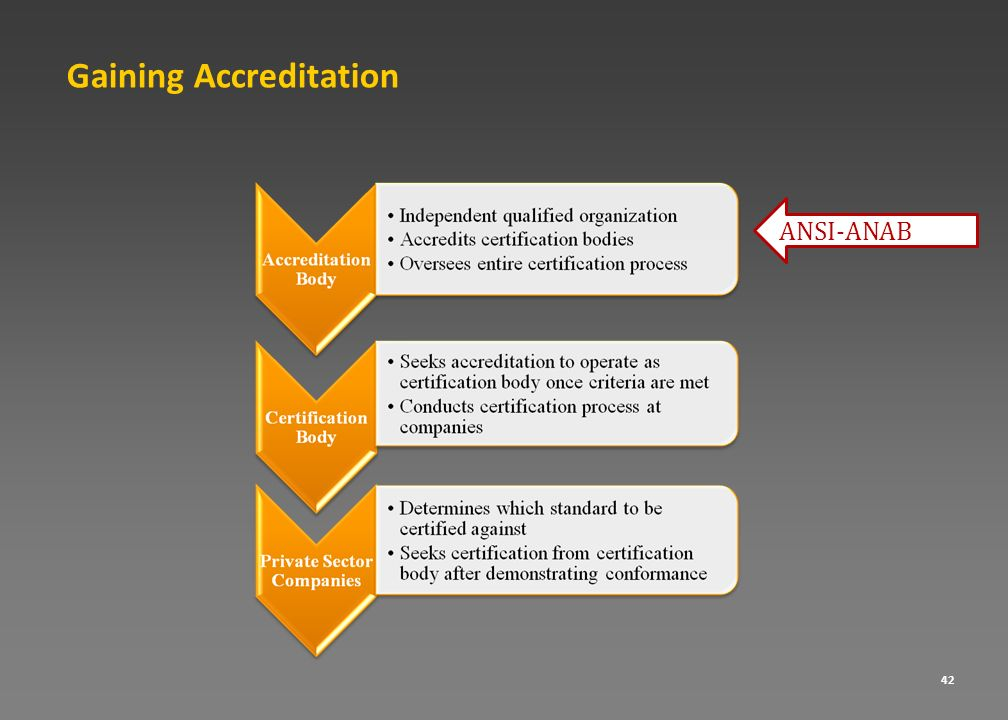 Gaining Accreditation 42 ANSI-ANAB