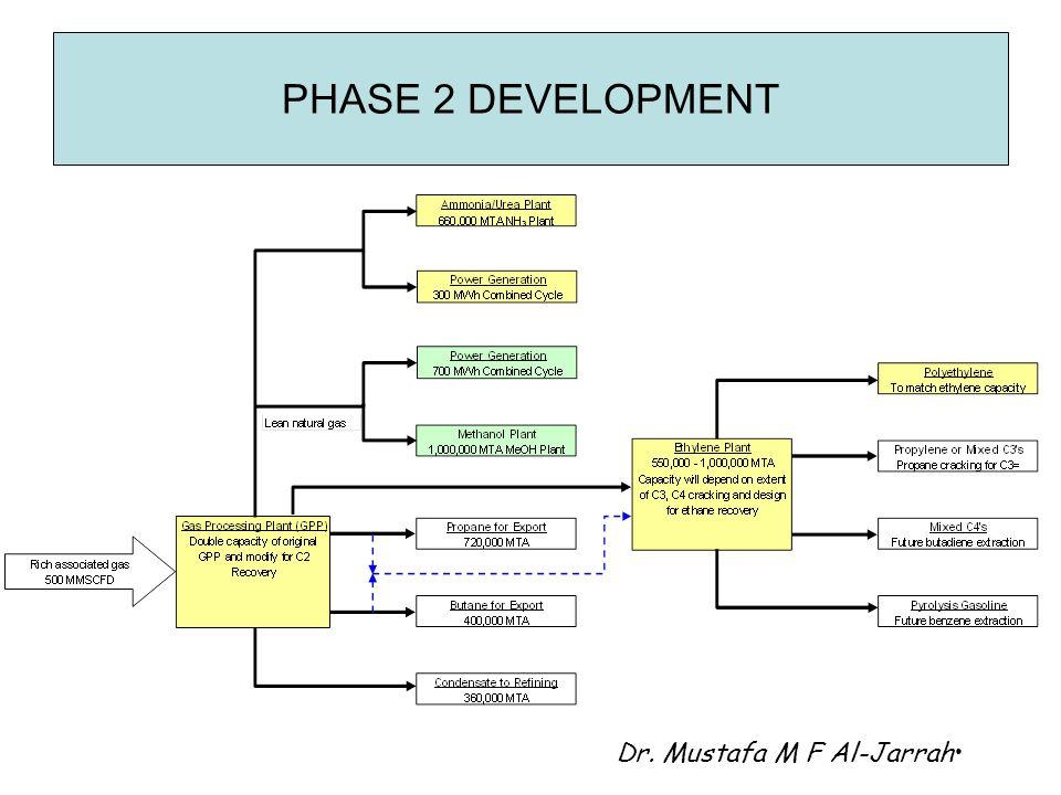 PHASE 2 DEVELOPMENT Dr. Mustafa M F Al-Jarrah