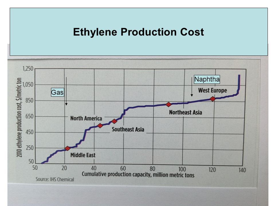 Ethylene Production Cost Gas Naphtha