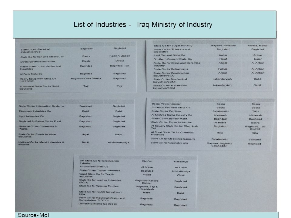 List of Industries - Iraq Ministry of Industry Source- MoI