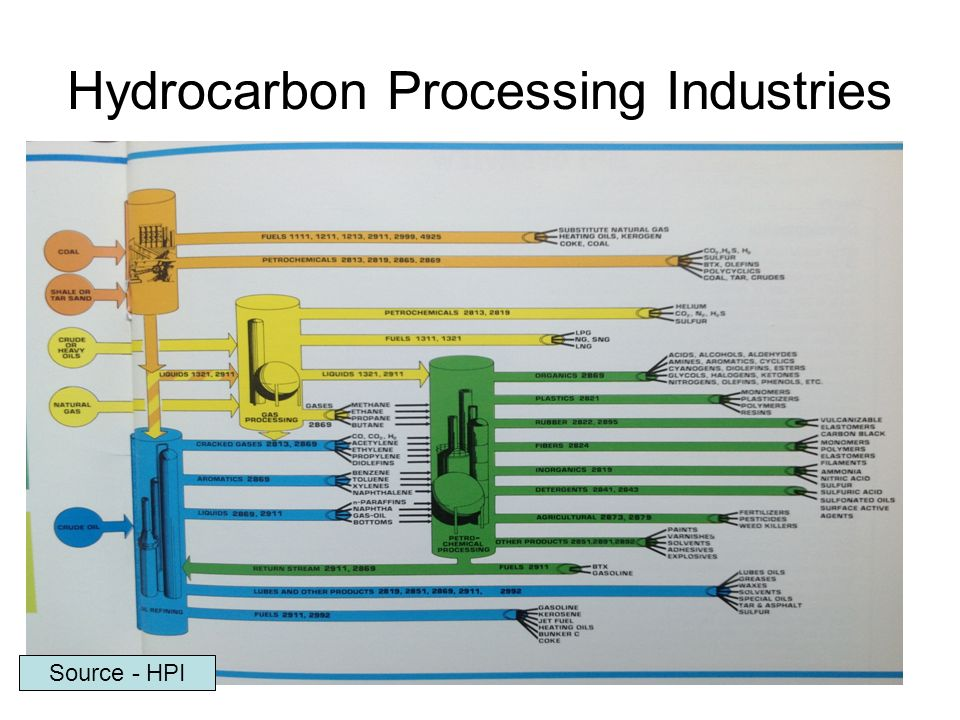 Hydrocarbon Processing Industries Source - HPI
