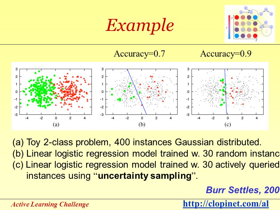 Active Learning Challenge http://clopinet.com/al Example (a) Toy 2-class problem, 400 instances Gaussian distributed.