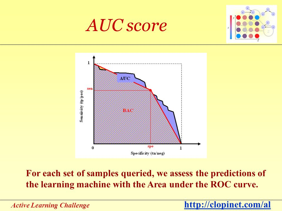 Active Learning Challenge http://clopinet.com/al AUC score For each set of samples queried, we assess the predictions of the learning machine with the Area under the ROC curve.