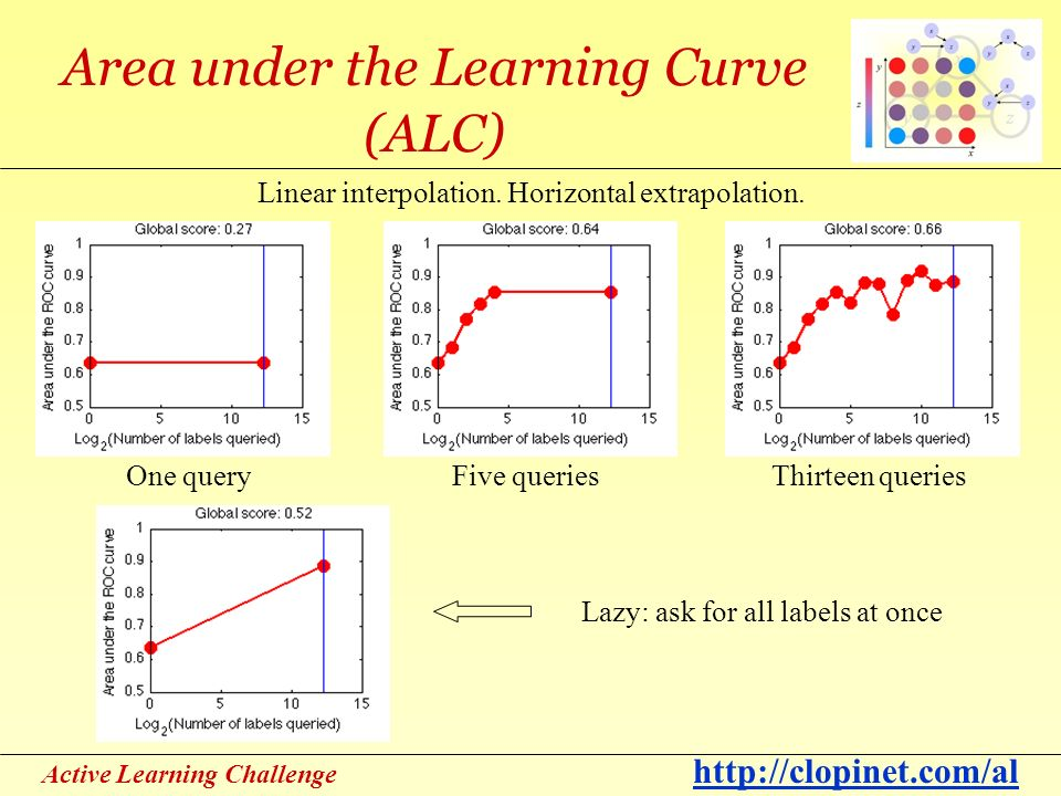 Active Learning Challenge http://clopinet.com/al Area under the Learning Curve (ALC) Linear interpolation.