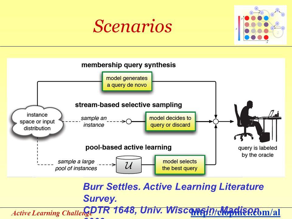 Active Learning Challenge http://clopinet.com/al Scenarios Burr Settles. Active Learning Literature Survey. CDTR 1648, Univ. Wisconsin – Madison. 2009