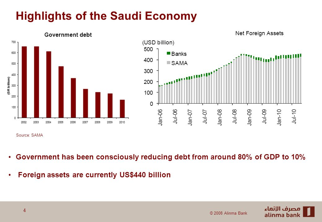 © 2008 Alinma Bank 4 Government has been consciously reducing debt from around 80% of GDP to 10% Foreign assets are currently US$440 billion Source: SAMA Highlights of the Saudi Economy