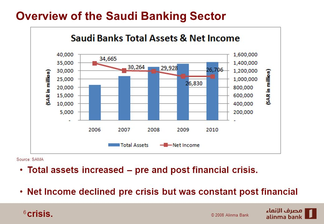 © 2008 Alinma Bank Overview of the Saudi Banking Sector 6 Total assets increased – pre and post financial crisis.