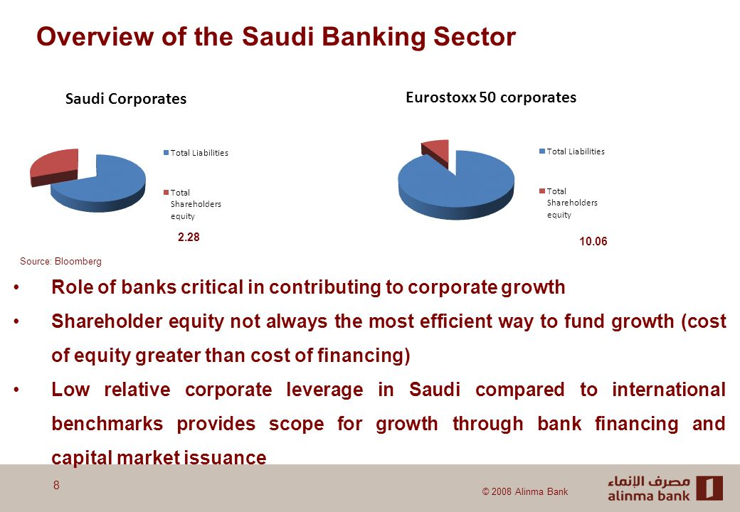 © 2008 Alinma Bank Overview of the Saudi Banking Sector Role of banks critical in contributing to corporate growth Shareholder equity not always the most efficient way to fund growth (cost of equity greater than cost of financing) Low relative corporate leverage in Saudi compared to international benchmarks provides scope for growth through bank financing and capital market issuance 8 2.28 10.06 Source: Bloomberg