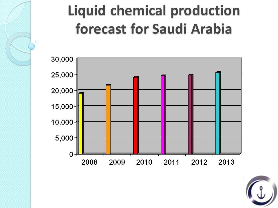Liquid chemical production forecast for Saudi Arabia
