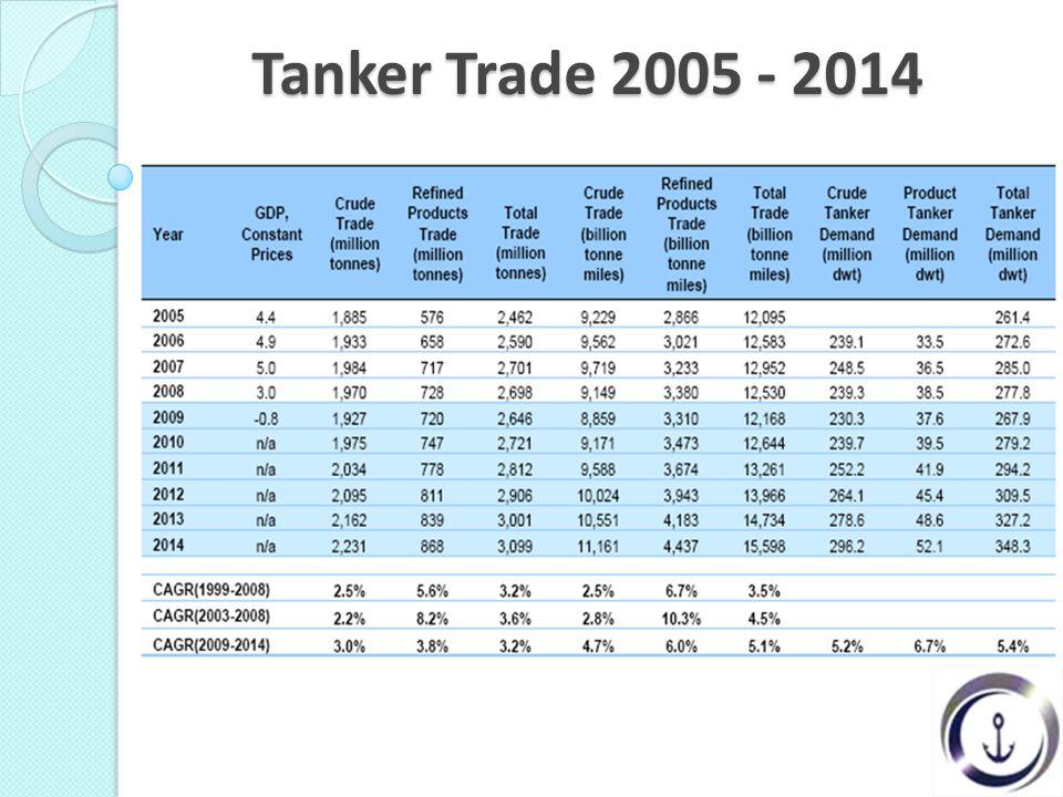 Tanker Trade 2005 - 2014