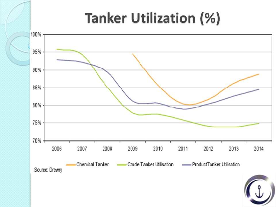 Tanker Utilization (%)
