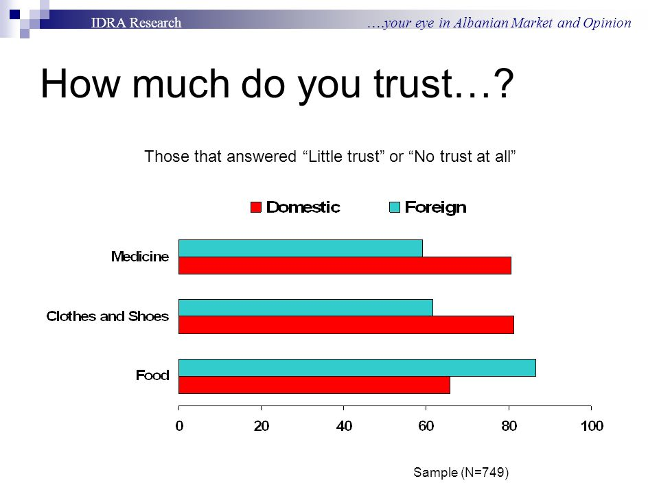 IDRA Research ….your eye in Albanian Market and Opinion How much do you trust…? Those that answered Little trust or No trust at all Sample (N=749)