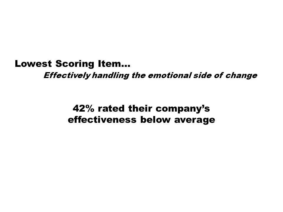 Lowest Scoring Item… Effectively handling the emotional side of change 42% rated their companys effectiveness below average