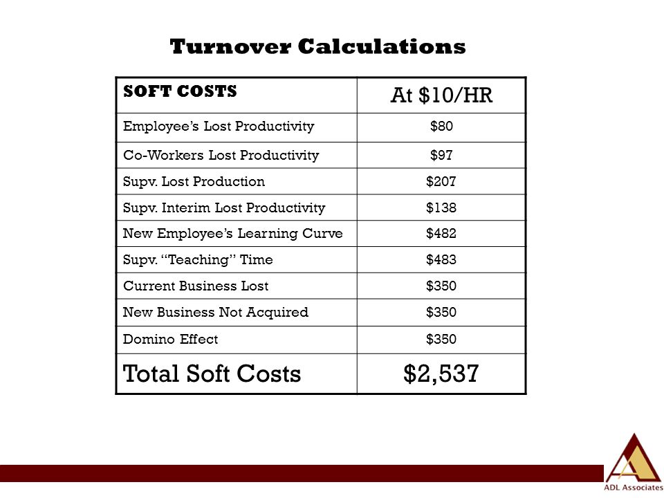 SOFT COSTS At $10/HR Employees Lost Productivity$80 Co-Workers Lost Productivity$97 Supv.
