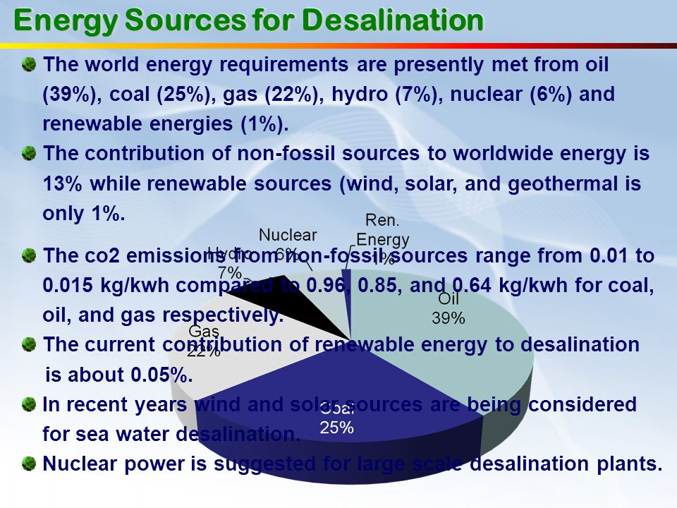 The world energy requirements are presently met from oil (39%), coal (25%), gas (22%), hydro (7%), nuclear (6%) and renewable energies (1%). The contr