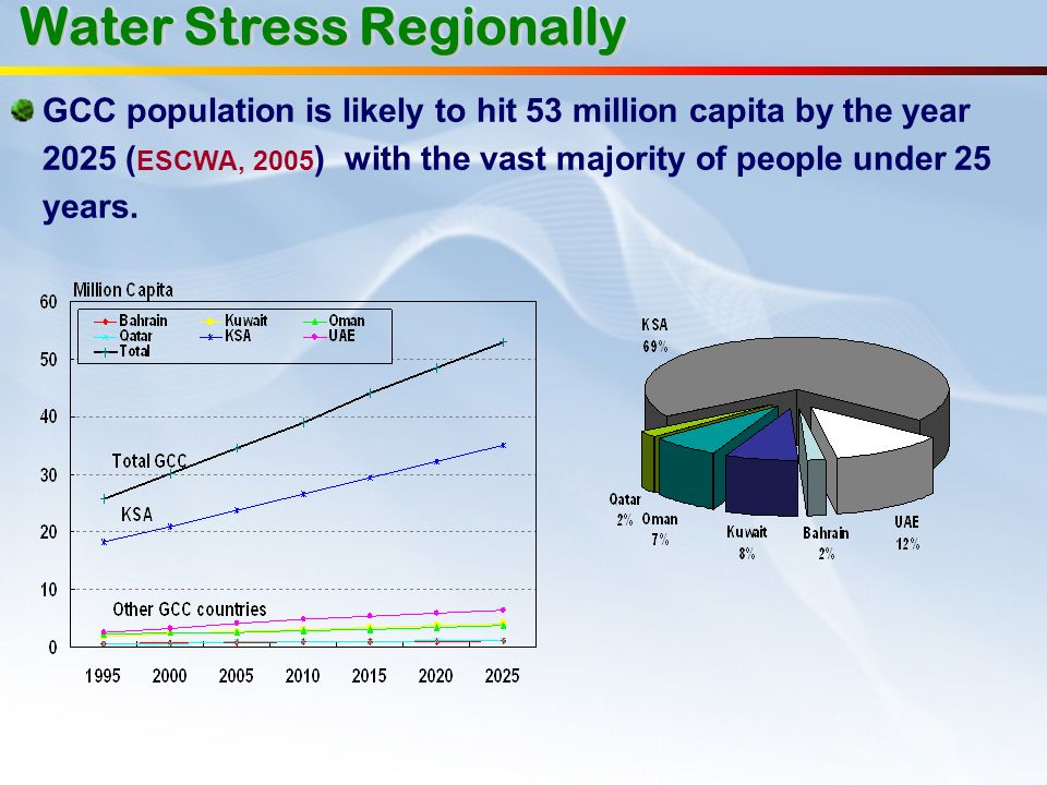 Water Stress Regionally GCC population is likely to hit 53 million capita by the year 2025 ( ESCWA, 2005 ) with the vast majority of people under 25 y