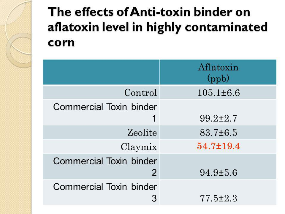 The effects of Anti-toxin binder on aflatoxin level in highly contaminated corn Aflatoxin (ppb) Control105.1±6.6 Commercial Toxin binder 1 99.2±2.7 Ze
