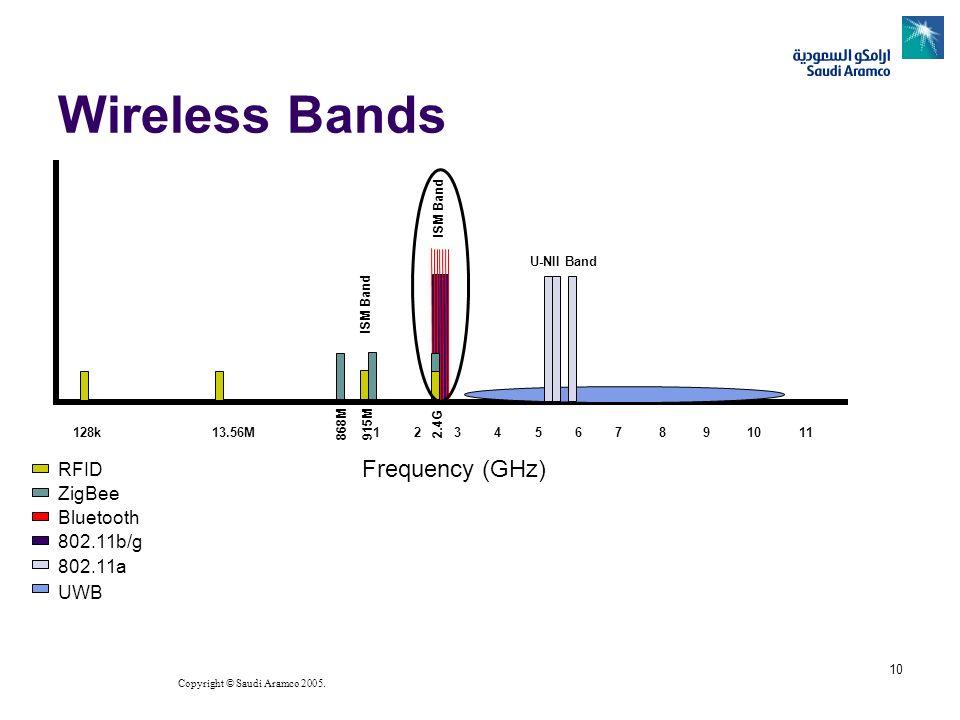 Copyright © Saudi Aramco 2005. 10 Wireless Bands Frequency (GHz) 128k 13.56M 1 2 3 4 5 6 7 8 9 10 11 868M915M RFID ZigBee Bluetooth 802.11b/g 802.11a