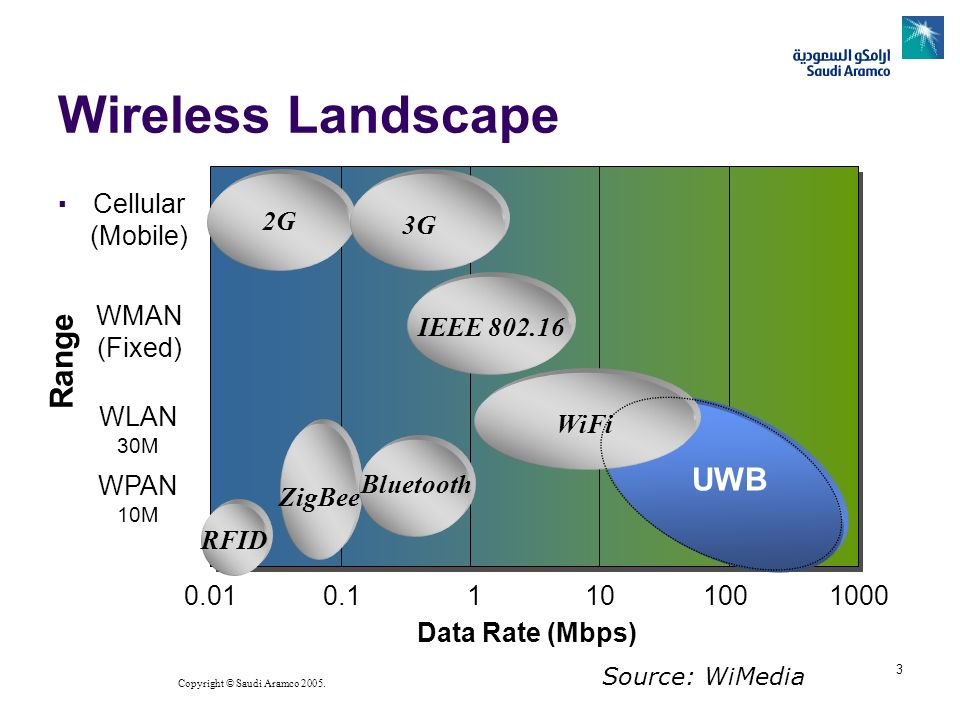 Copyright © Saudi Aramco 2005. 3 Wireless Landscape Data Rate (Mbps) Range ZigBee UWB WPAN 10M WLAN 30M WMAN (Fixed) Cellular (Mobile) WiFi IEEE 802.1