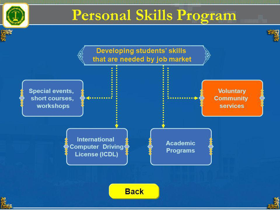 Personal Skills Program Developing students skills that are needed by job market Special events, short courses, workshops Voluntary Community services