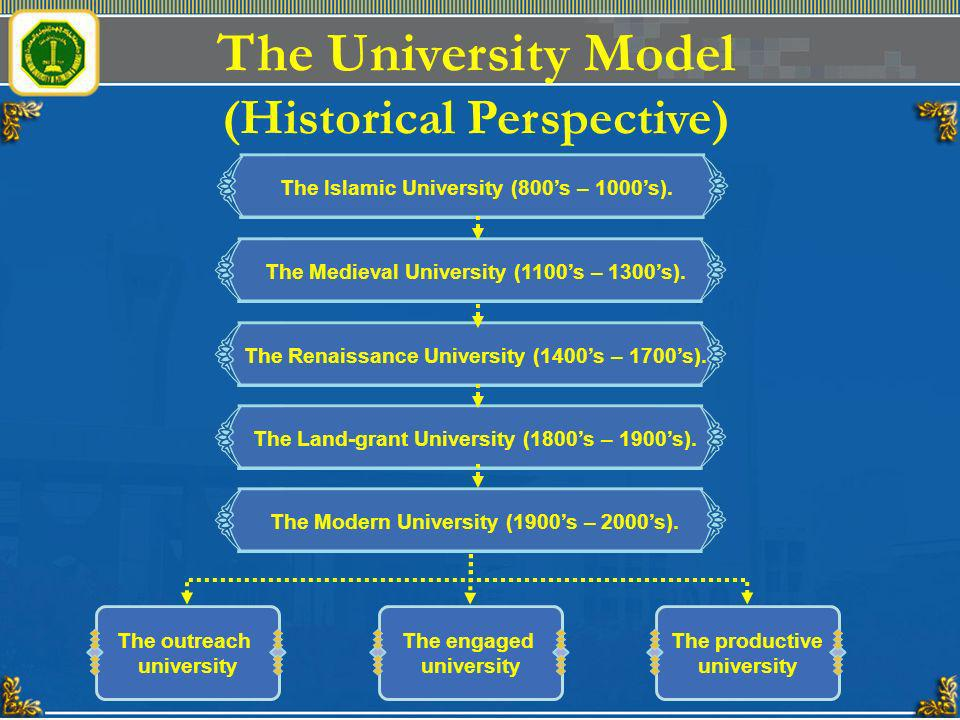 The University Model (Historical Perspective) The Islamic University (800s – 1000s). The Medieval University (1100s – 1300s).The Renaissance Universit