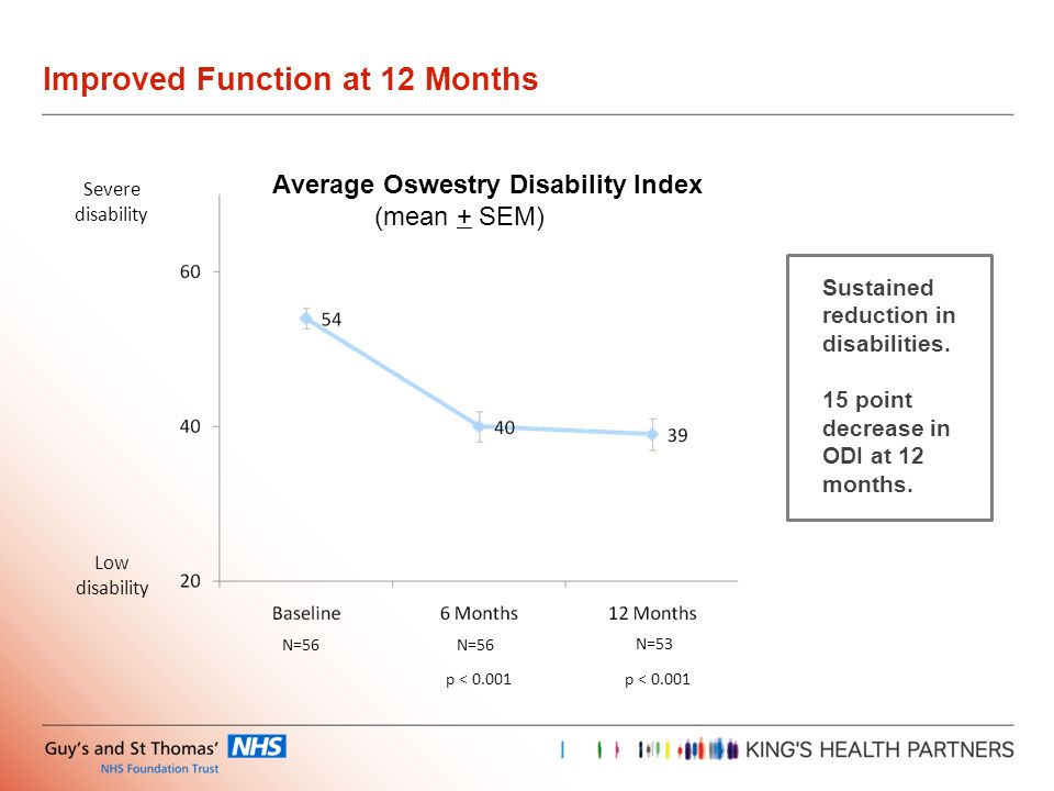 Improved Function at 12 Months N=56 Average Oswestry Disability Index (mean + SEM) Low disability Severe disability p < 0.001 N=53 p < 0.001 Sustained