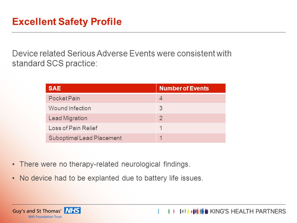 Device related Serious Adverse Events were consistent with standard SCS practice: There were no therapy-related neurological findings. No device had t