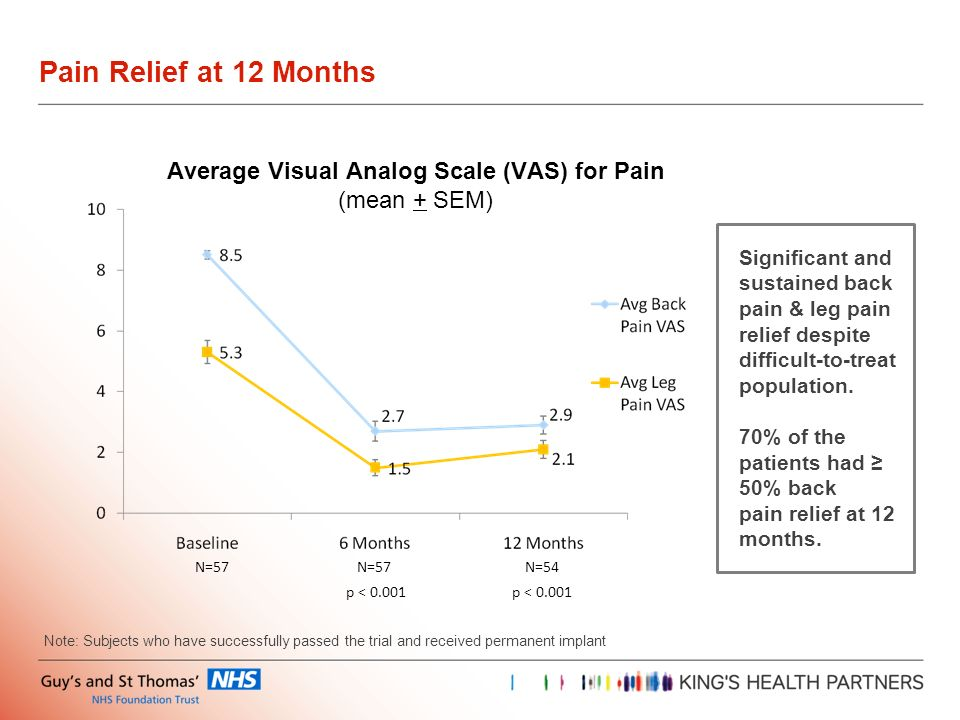 Pain Relief at 12 Months N=57 Average Visual Analog Scale (VAS) for Pain (mean + SEM) N=54 p < 0.001 Note: Subjects who have successfully passed the t