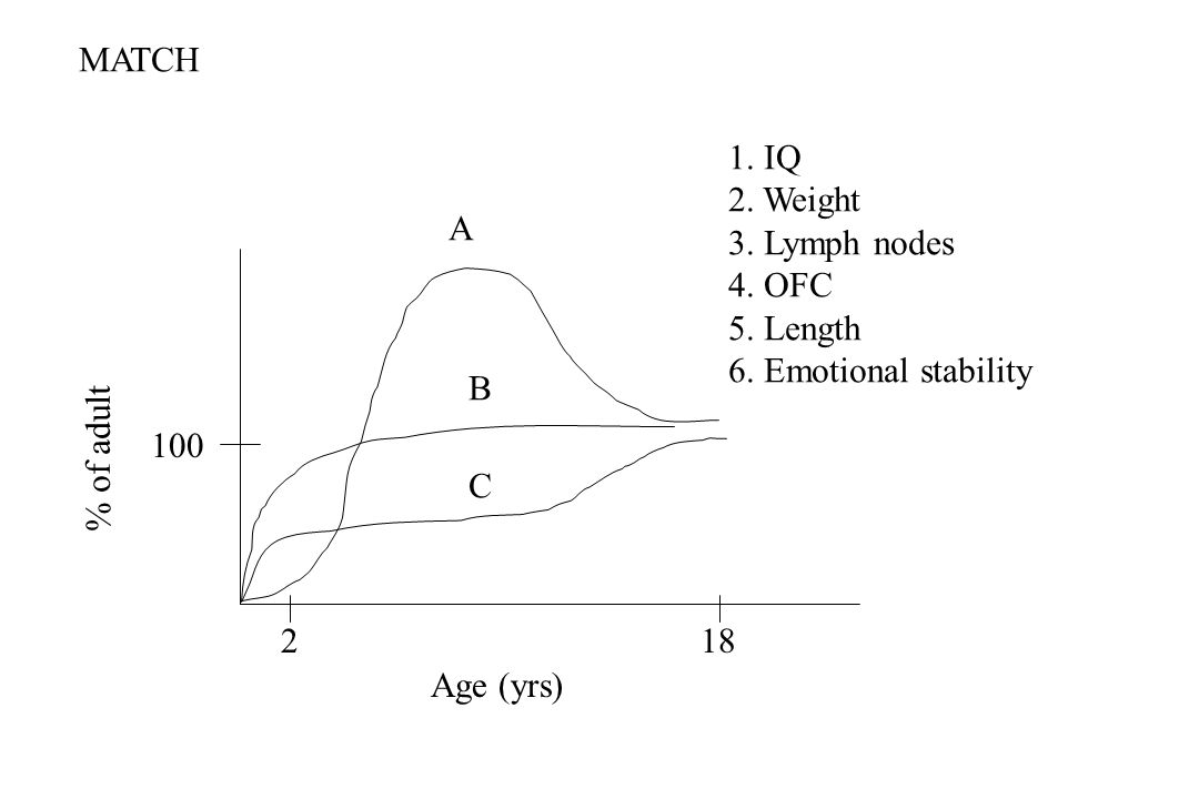 Age (yrs) % of adult A B C 1. IQ 2. Weight 3.
