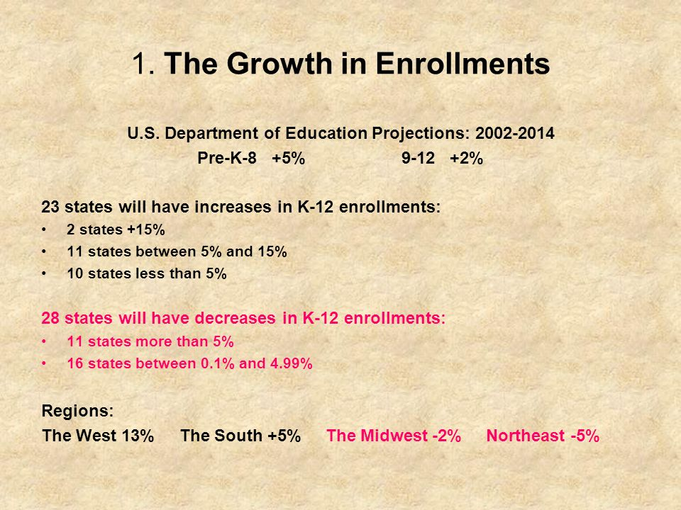 1.The Growth in Enrollments U.S.