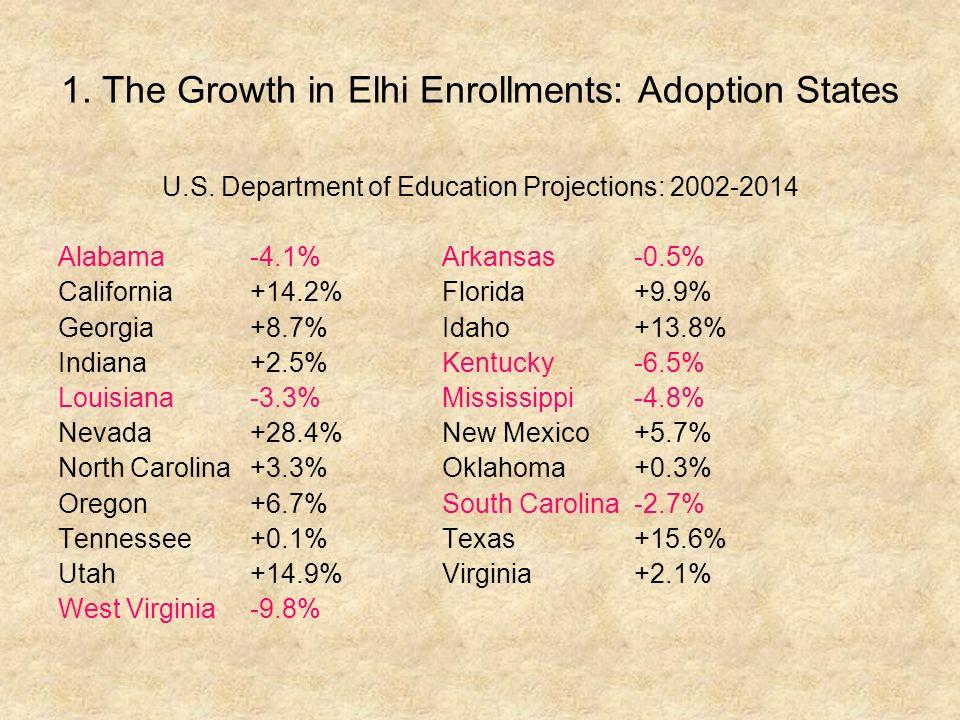 1.The Growth in Elhi Enrollments: Adoption States U.S.