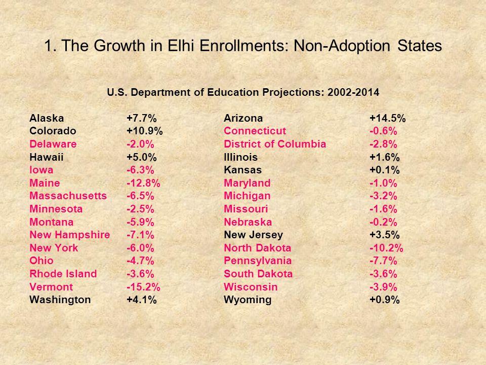 1.The Growth in Elhi Enrollments: Non-Adoption States U.S.