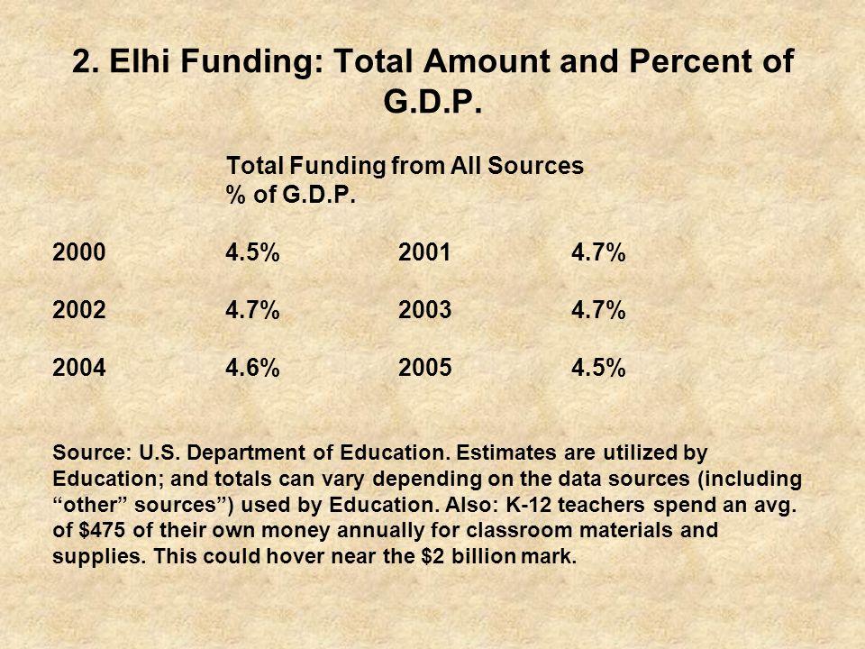 2.Elhi Funding: Total Amount and Percent of G.D.P.